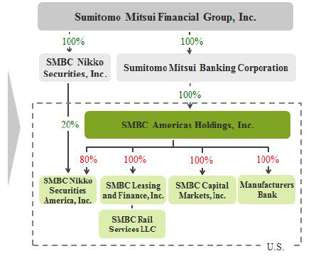 After Sumitomo Mitsui Financial Group, Inc. as of January 1st, 2019
