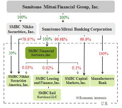 Before Re-organization of Sumitomo Mitsui Financial Group, Inc. as of March 2017